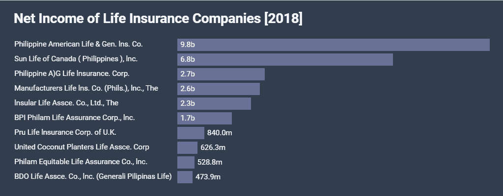 Top Ten Life Insurance Companies >> Top 10 Life Insurance Companies In The Philippines 2019