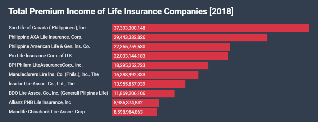 Top Ten Life Insurance Companies >> How To Get A Life Insurance Top 10 Life Insurance Companies Philippines